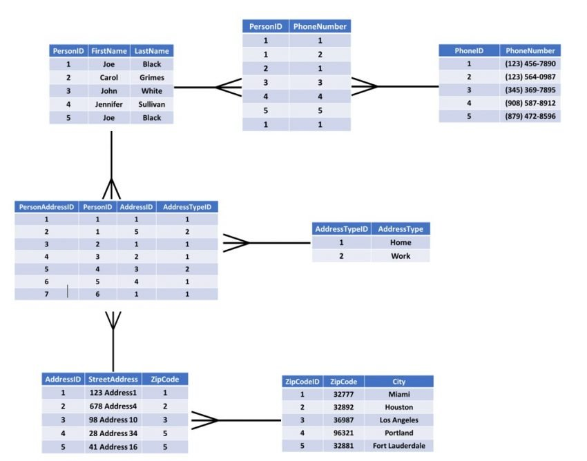 Normalized Tables in 3NF Example